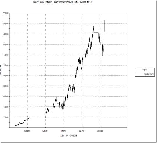 Zweig trading system
