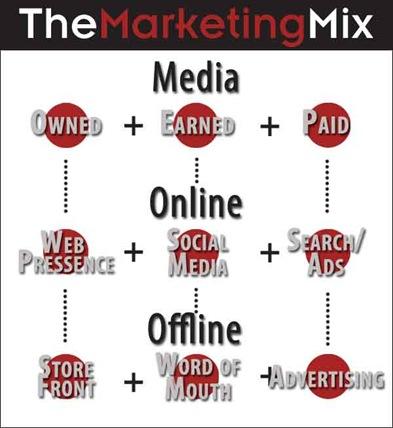 Media-Mix