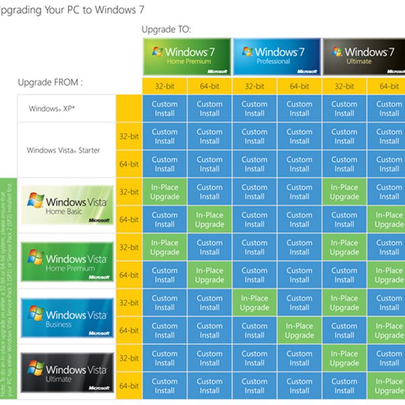 Microsoft te la pone difícil para actualizar