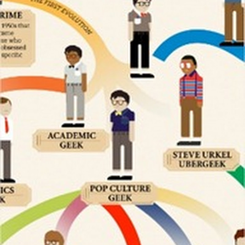 [Infografía] La evolución de los geek