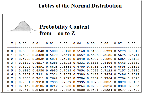 A Fortuitous Concatenation: Echo Z-Scores and Percentiles Z Score Table Percentile