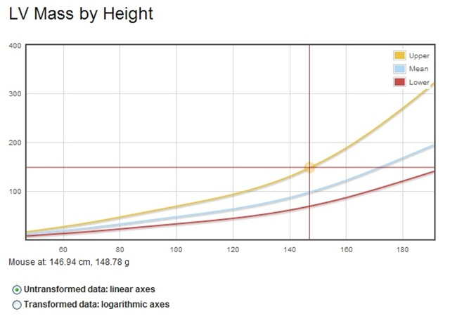 lv_mass_vs_height_plot