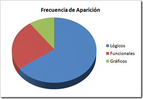 Frecuencia Aparicin de los Errores
