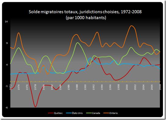 Solde migratoire totaux, juridictions choisies,1972-2008