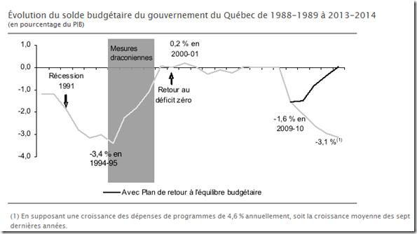 Déficit zéro du Québec