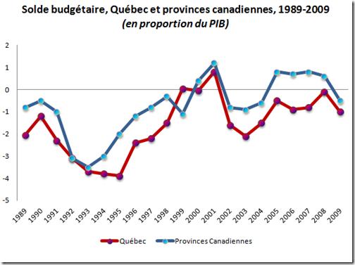 Solde budgétaire 1989-2009