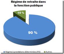 Régime de retraite dans la fonction publique