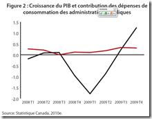 Croissance du PIB canadien