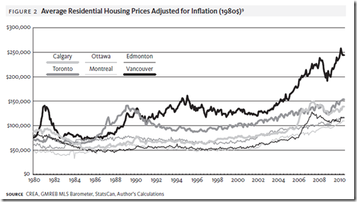 Canada Housing Bubble - grap 1