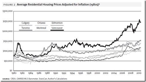 Canada Housing Bubble - grap 1