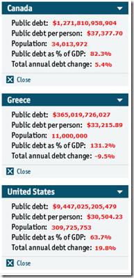 Dette par habitant - Canada- Grèce - États-Unis