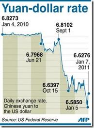 Yuan - dollar rate