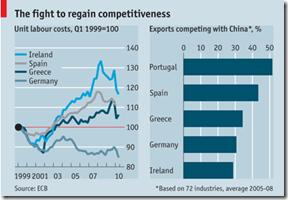 Compétitivité - Eurpoe