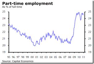 Part Time - Employment