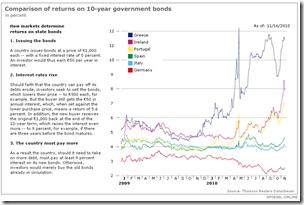 Intérets des bonds souverains - Euro