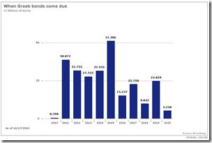Grèce - Échéance des bonds souverains