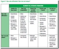 Littéracie Financière - 2