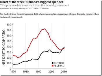 Ontario Debt - GDP