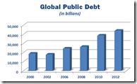 Global Public Debt