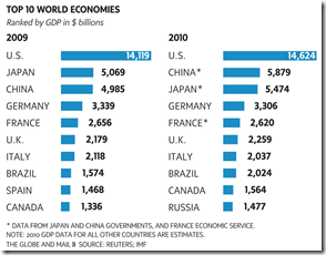 Top 10 World Economy