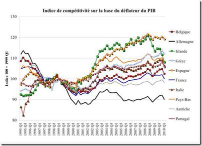 Compétitivité Europe - 1