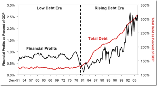 Debt leverage and banking profits go hand in hand