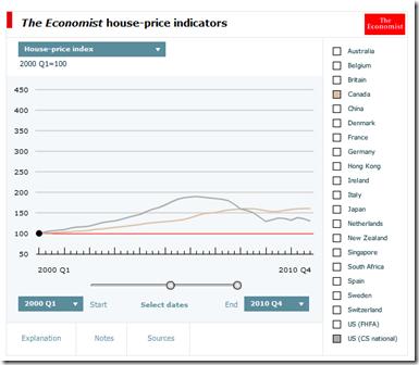 The Economist house-price indicators-1