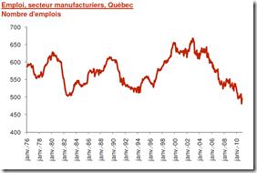 MEQ - Emploi secteur manufacturier