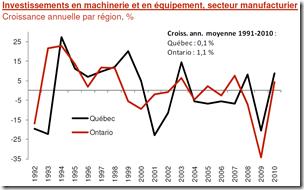 MEQ - Investissement secteur manufacturier