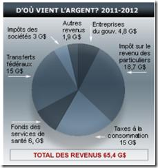 Québec - Budget 2011- Revenus