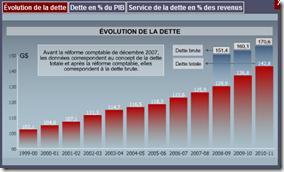 Québec - Budget 2011 -Évolution de la dette