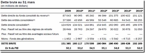 Québec - Budget 2010-2011 - Dette brute