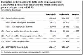 Québec - Budget 2009-2010 - Régime de retraite - 5