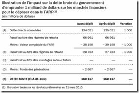 Québec - Budget 2010-2011 - Régime de retraite - 4