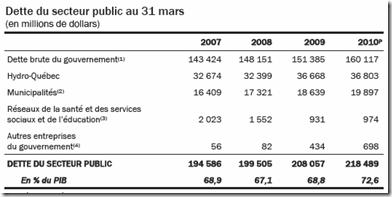 Québec - Budget 2010-2011 - Dette du secteur publique
