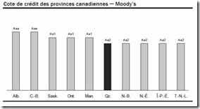 Québec - Budget 2010-2011 - Cote de crédit - Moody's
