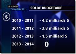 Québec - Budget 2011- Soldes budgétaires