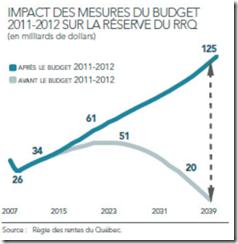 Québec - Budget 2011- RRQ - Impact