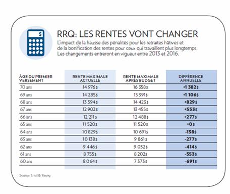 Québec - Budget 2011- RRQ - Impact -1