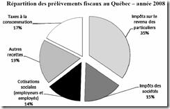 Fiscalité et finance publique - 1