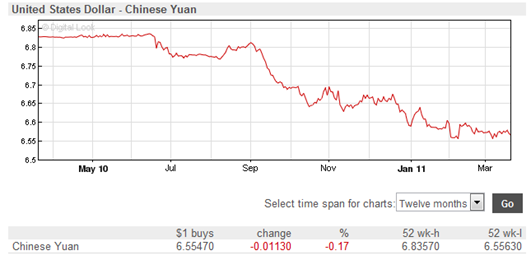 United States Dollar - Chinese Yuan