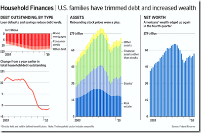 US- Household Finance