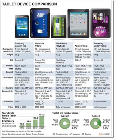 Tablet device comparaison