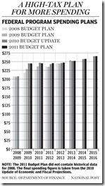 Federal Tax plan