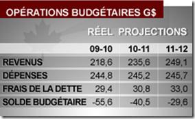 Budget fédéral 2010-2011 - Défécits