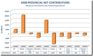 2008 PROVINCIAL NET CONTRIBUTIONS