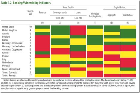 Banking Vulnerability Indicators