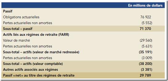 Passif net régimes de retaite 2010