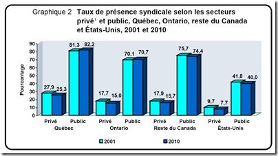 Taux syndicals privé-public