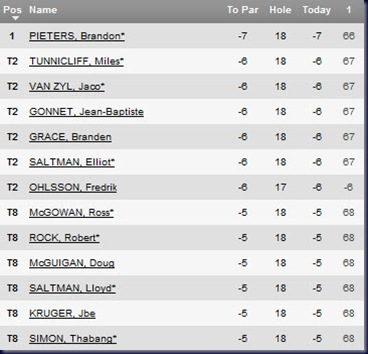 africa open 2011 first round leaderboard